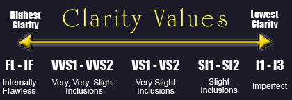 Diamond Clarity Values Chart.